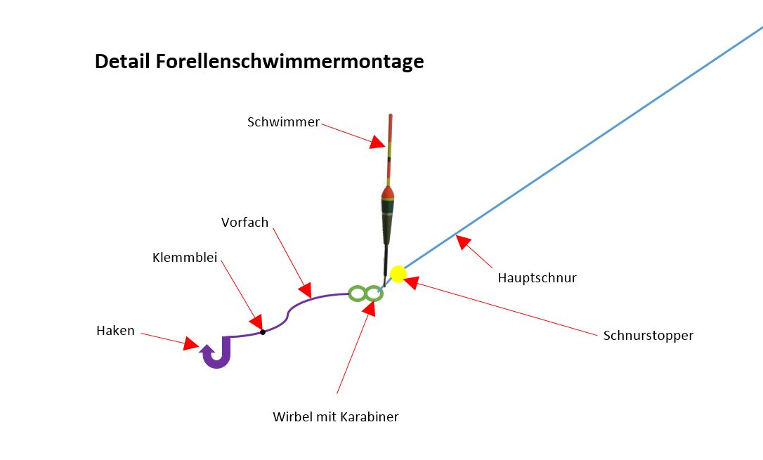 Detail Forellenschwimmermontage